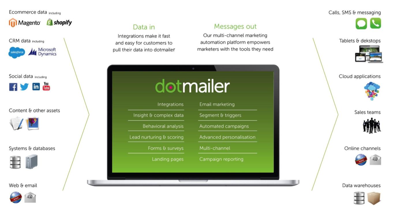 dotmailer base integration screenshots. dotmailer. the email ...